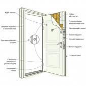 Двери Х2